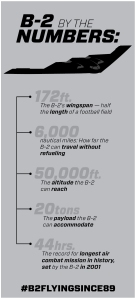B-2 By the Numbers