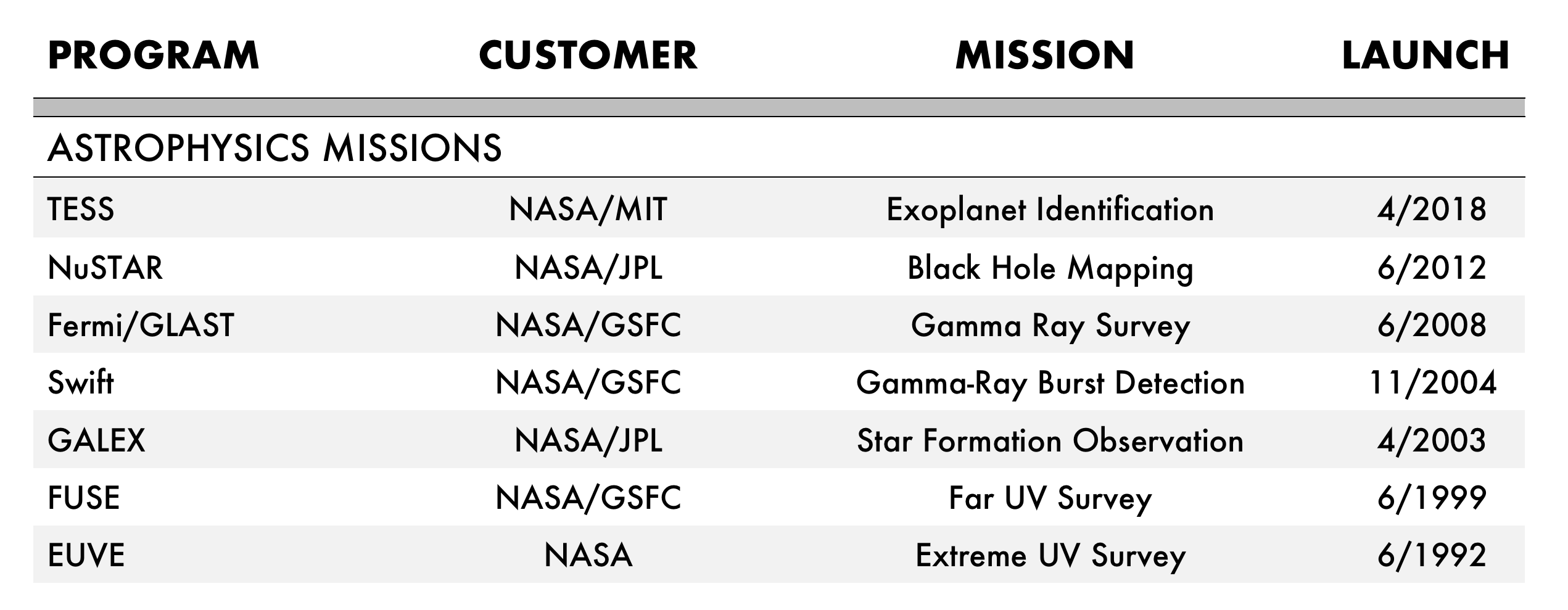 astro mission sat table