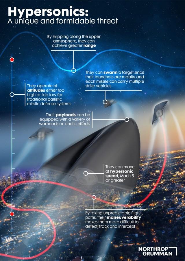 Northrop Grumman Hyersonics Info-graphic