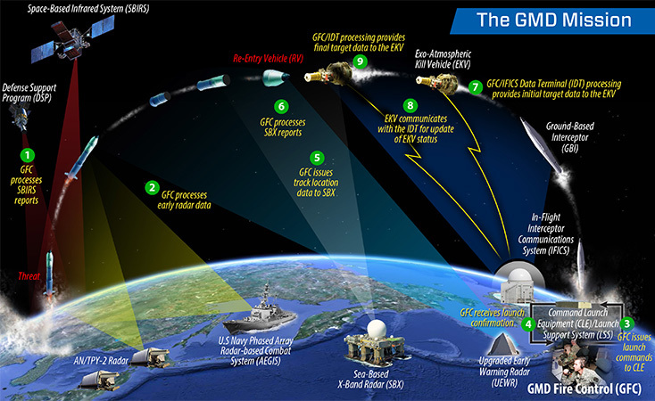 Ground-based Midcourse Defense Fire Control and Communications (GMD FCC)