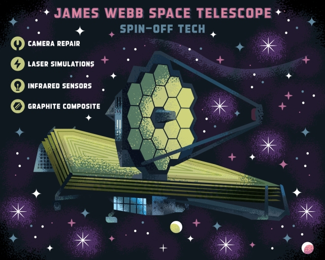 Infographic showing artist rendering of James Webb Space Telescope and its spin off technologies