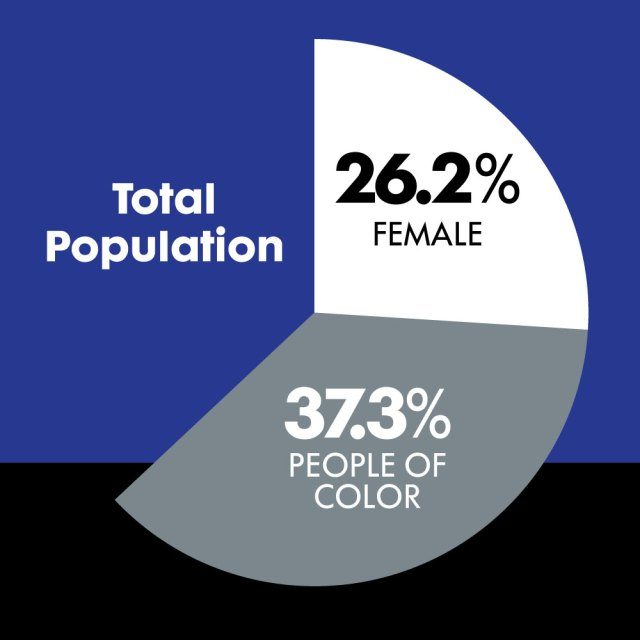 chart showing Total Population of Females and People of Color in 2019