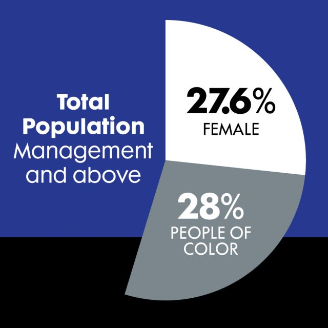 Chart showing Total Population Management of Females and People of Color