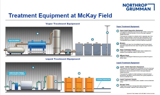 Infographic showing vapor and liquid treatment of equipment
