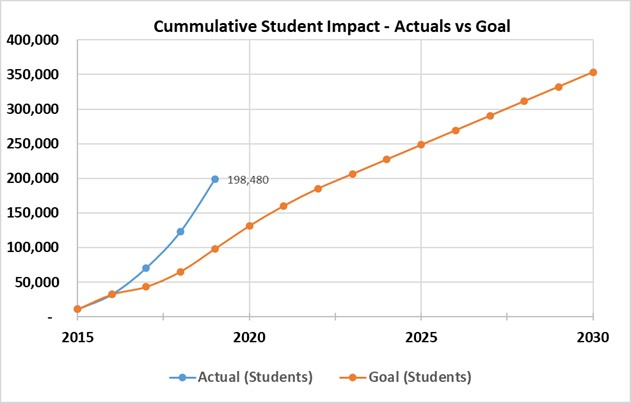 A graph depicting Northrop Grumman's goal to help increase math and science proficiency in 350,000 students by 2030