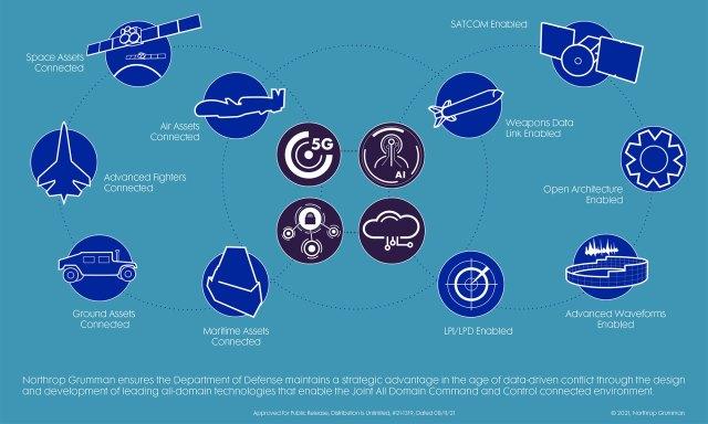 Northrop Grumman Advanced Networking Technology Infographic