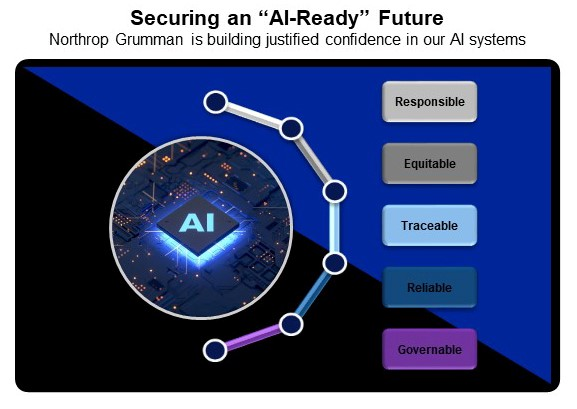 Securing an AI Ready Future infographic