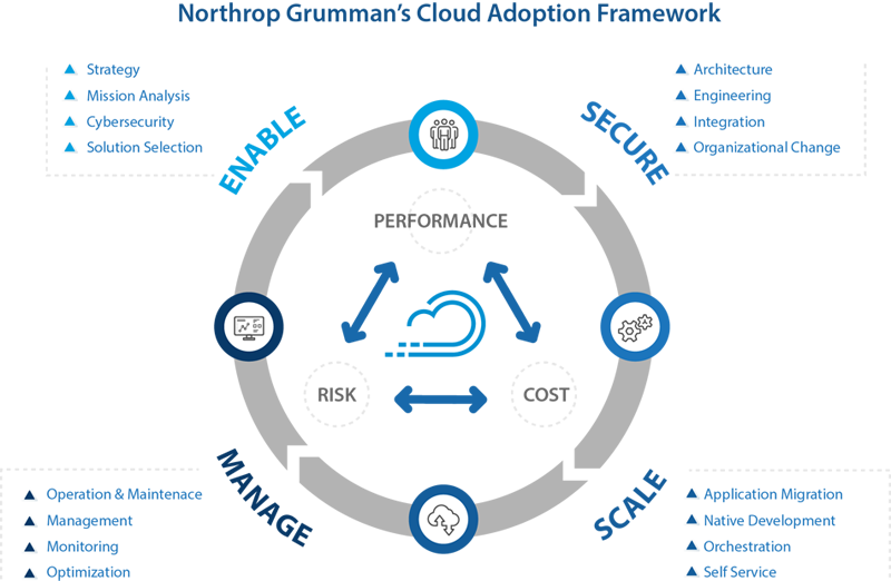 An infographic with details about Northrop Grumman's cloud adoption framework